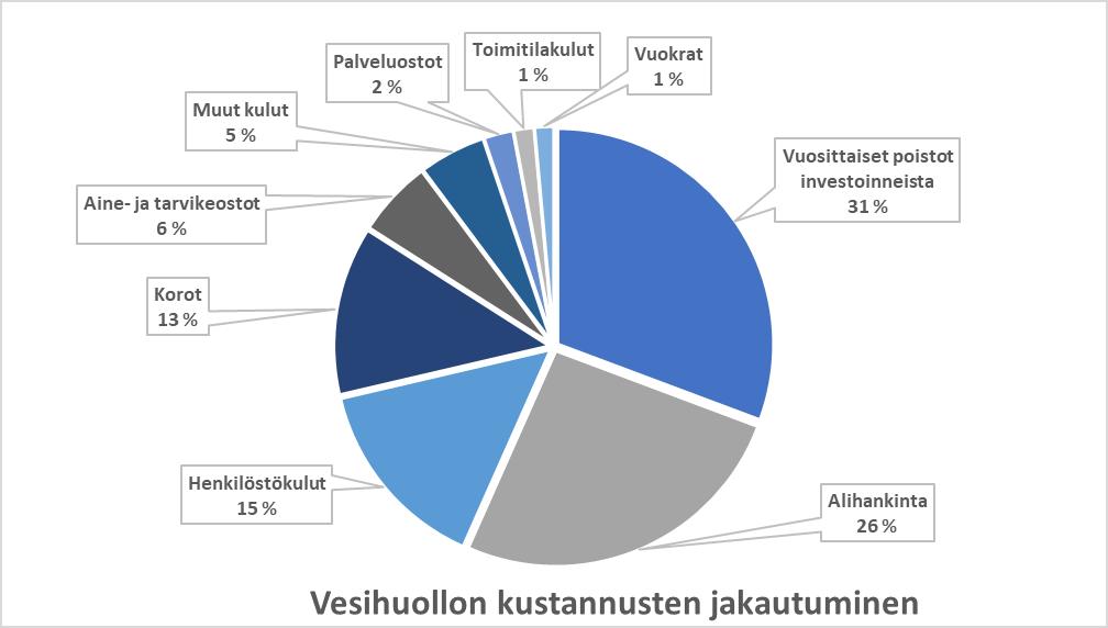 Piirakka vesihuollon kustannusten jakautumisesta